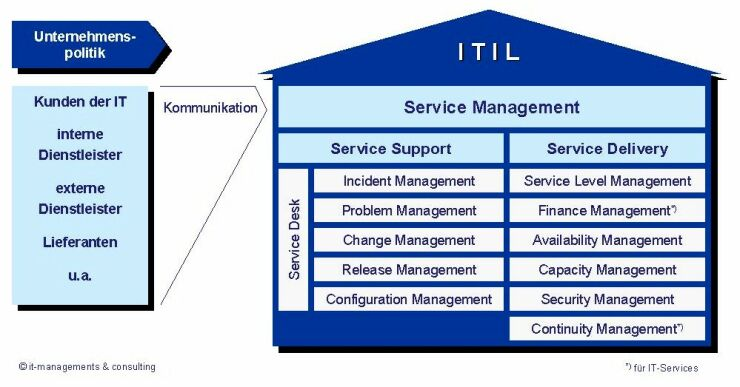 tramadol safety and availability management in itil